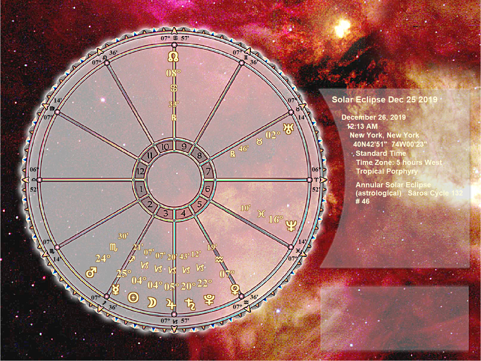 solar eclipse chart 12/26/19