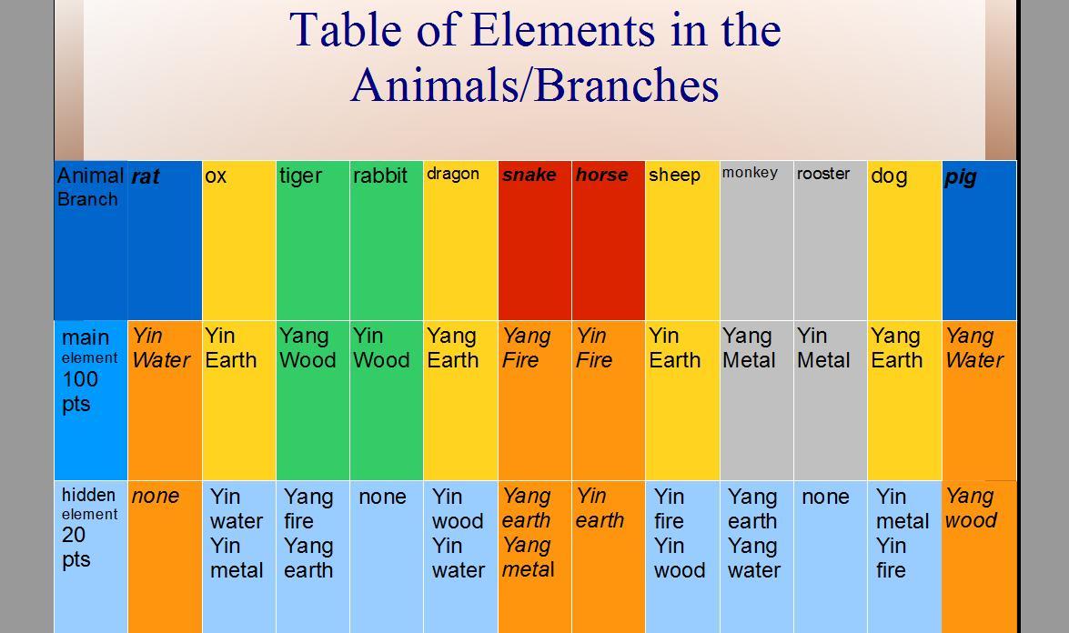 Chinese Four Pillar Analysis Part II | SignsInLife
