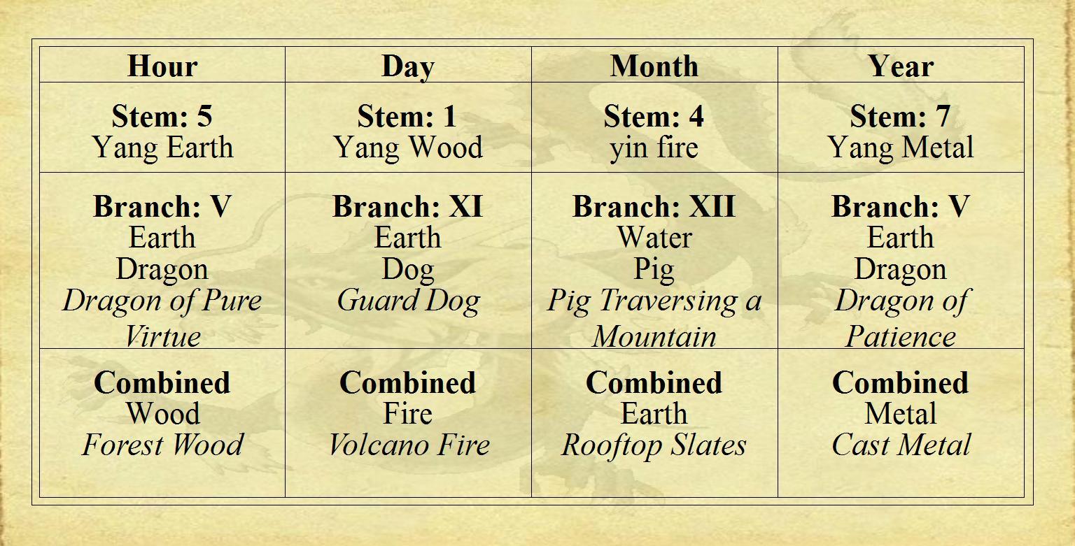 Chinese four pillar analysis part iii signsinlife revealing bruce lee four pillars chart nvjuhfo Images