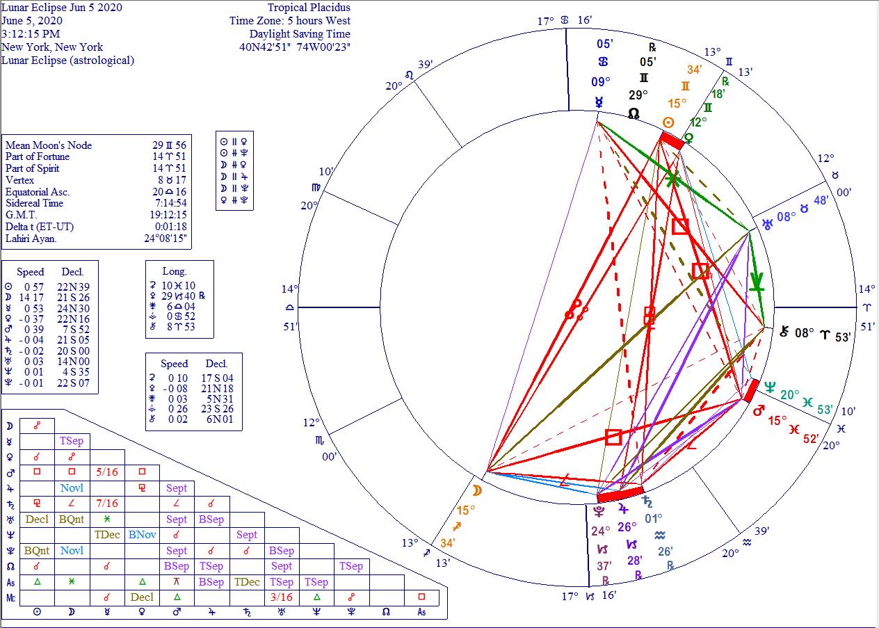 Lunar eclipse 5 June 2020