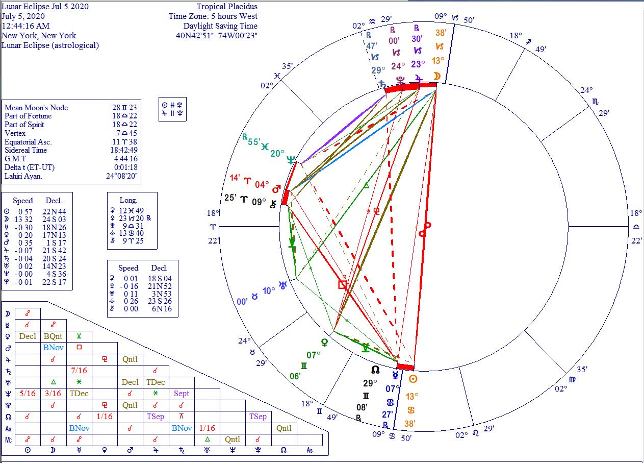 Lunar eclipse 5 July 2020