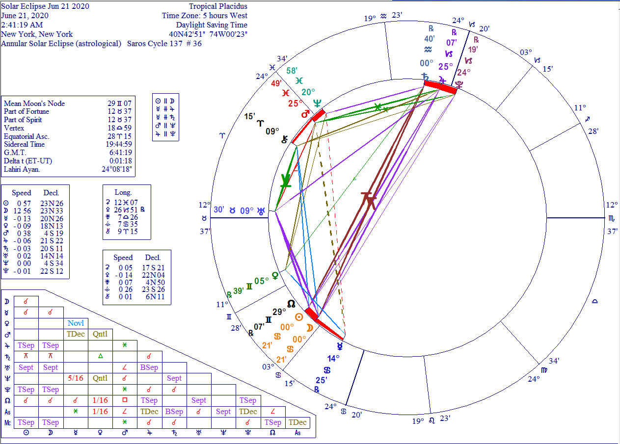 Solar eclipse 21 June 2020